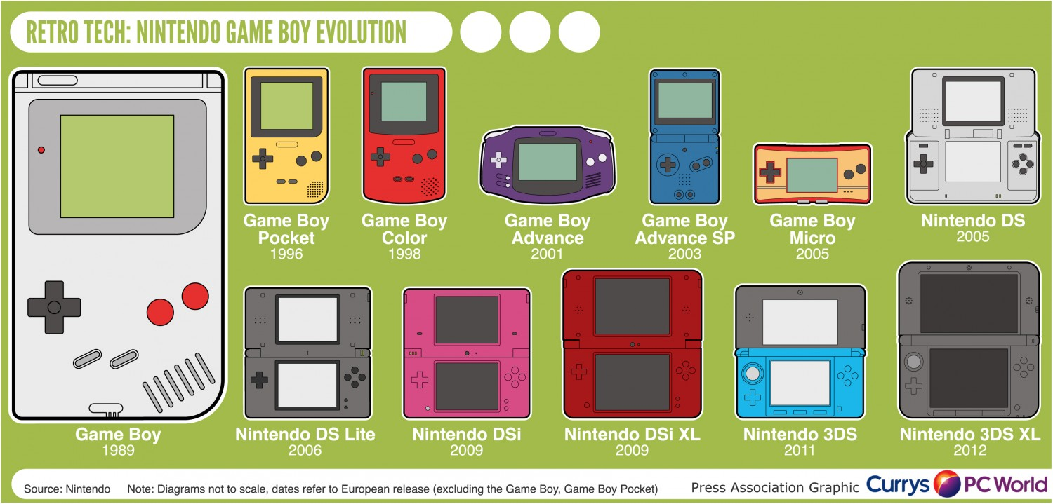 A Visual History of the Nintendo 3DS